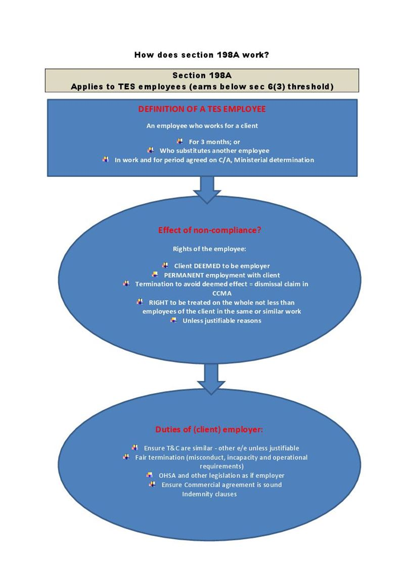 How does section 198A work - flow diagram, Document, Labour Law ...